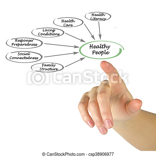 gezonde , wat, maken, mensen - csp38906977