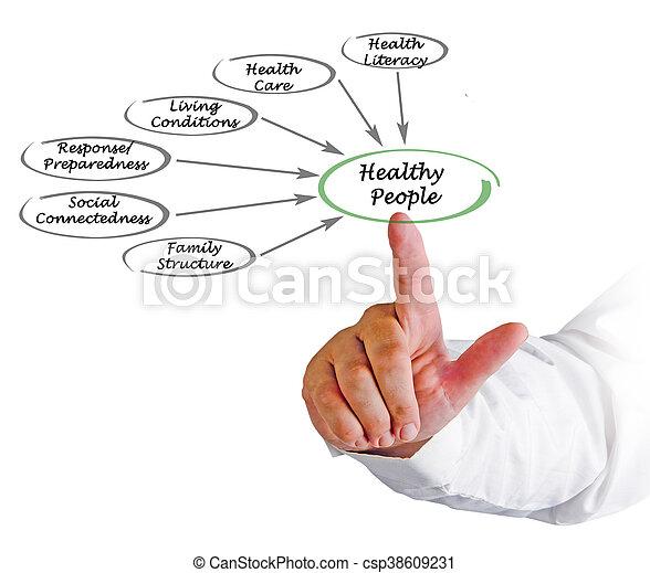 gezonde , wat, maken, mensen - csp38609231