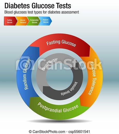 prueba de tolerancia a la glucosa gráficos de diabetes