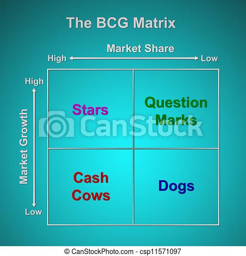 Graf Bcg Matice Marketing Concept