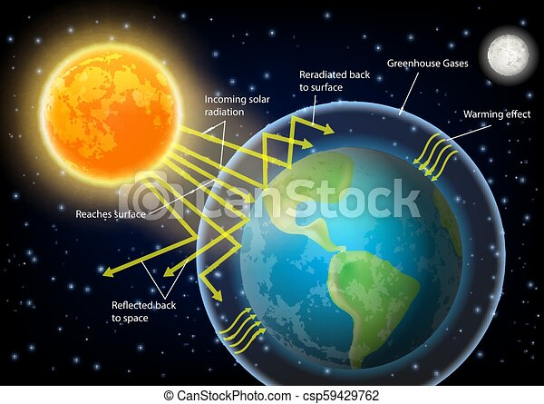 Greenhouse Effect Diagram Vector Illustration Greenhouse Effect