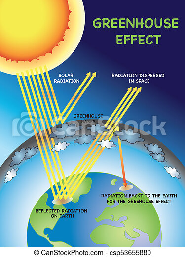 Greenhouse Effect Stock Photo Images 3926 Greenhouse Effect