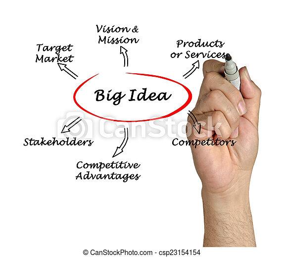 grosse idee - csp23154154