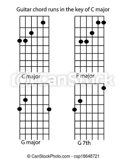Guitar Chord Runs In C Major Guitar Chords For Beginners Clip Art