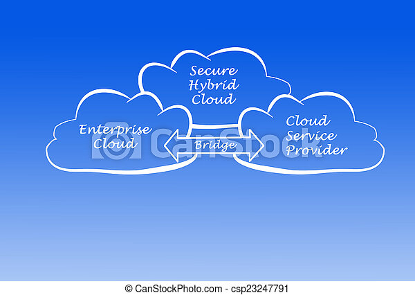 Nube híbrida segura - csp23247791