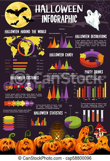 Halloween Party Traditions.Halloween Infographic With Statistic Graph Chart Halloween Infographic With Statistic Graph And Chart October Holiday Canstock