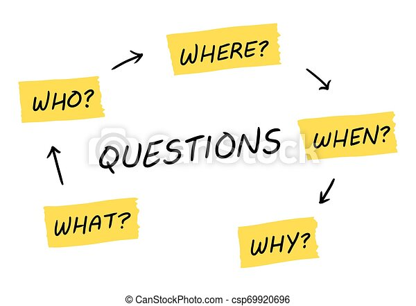 Hand drawn illustration of the classic 5 questions of the problem solving - csp69920696