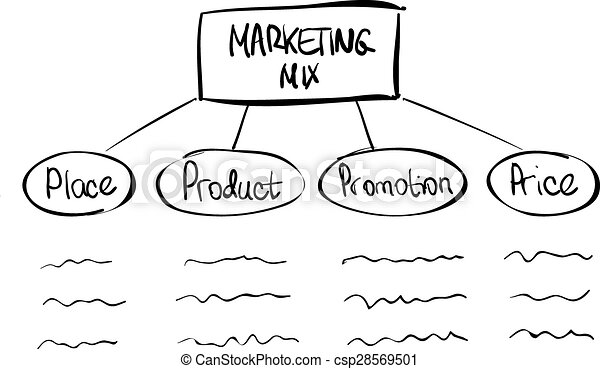 hand drawn marketing mix diagram doodle vector design vector clipart rh canstockphoto com hand drawn diagrams to visio create hand drawn diagrams