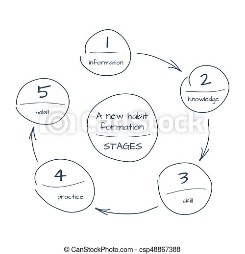 Hand drawn sketch of process step by step diagram of new habit hand drawn sketch of process step by step diagram of new habit foundation vector schema with circles and arrows ccuart Images