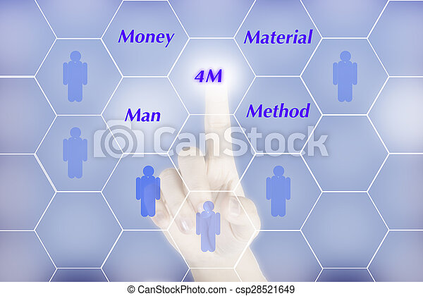 """Hand pushing """"4M"""" button show business concept - csp28521649"""