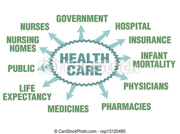 Health care - csp13120485