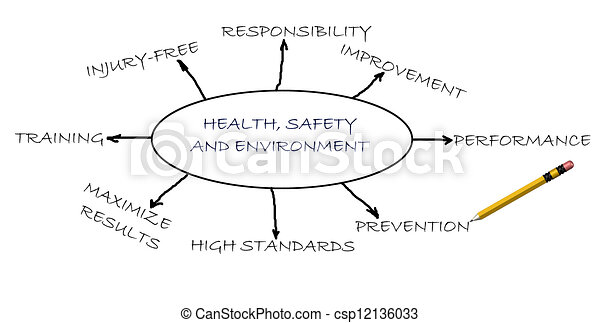 Health,safety and environment - csp12136033