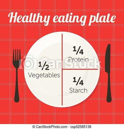 healthy eating plate diagram - csp52585138