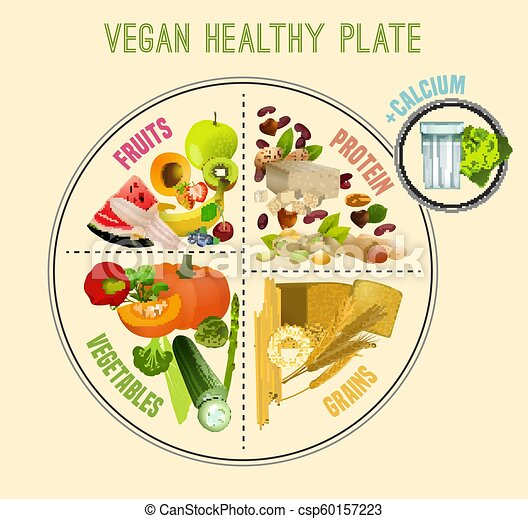 healthy eating plate Vegan Vs. Vegan