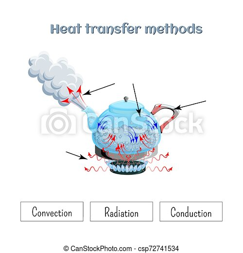 Heat transfer methods on example of water boiling in a kettler on gas stove top. Worksheet. - csp72741534