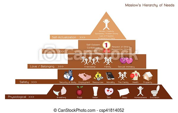 Hierarchy of needs chart of human motivation social and hierarchy of needs chart of human motivation csp41814052 ccuart Images