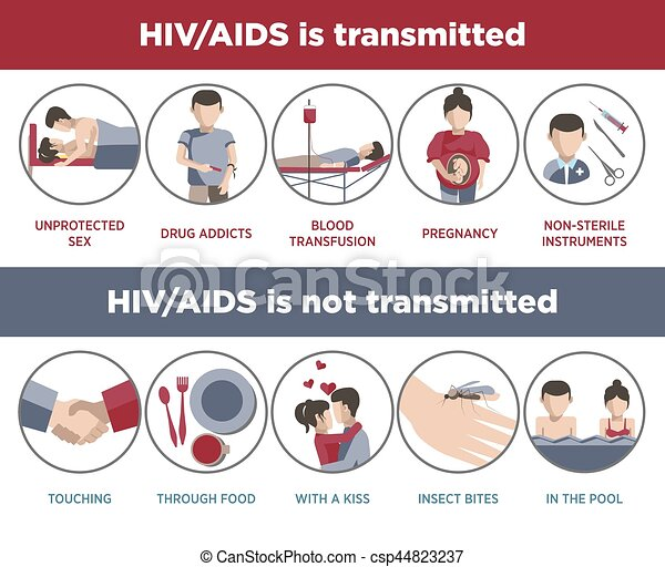 HIV and AIDS transmission poster of infographic logotypes - csp44823237