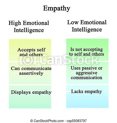Empathie: hohe und schwache emotionale Intelligenz - csp55083797