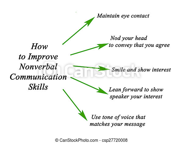 how can storytelling improve communication skills Students by digital storytelling through  the students were interviewed how digital storytelling help them improve  believed that speaking skills can be.