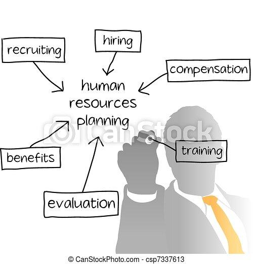 HR managing human resources business plan - csp7337613