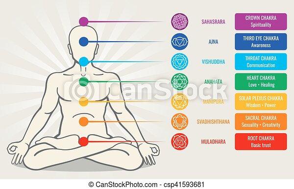 Human energy chakra system, ayurveda love asana vector illustration - csp41593681