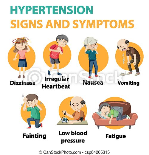 Hypertension sign and symptoms information infographic..