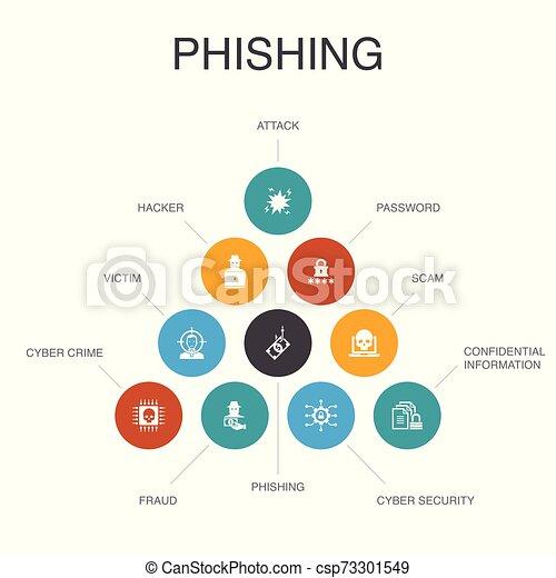 Phishing Infographic 10 pasos concepto. Attack, hacker, crimen cibernético, iconos fraude - csp73301549