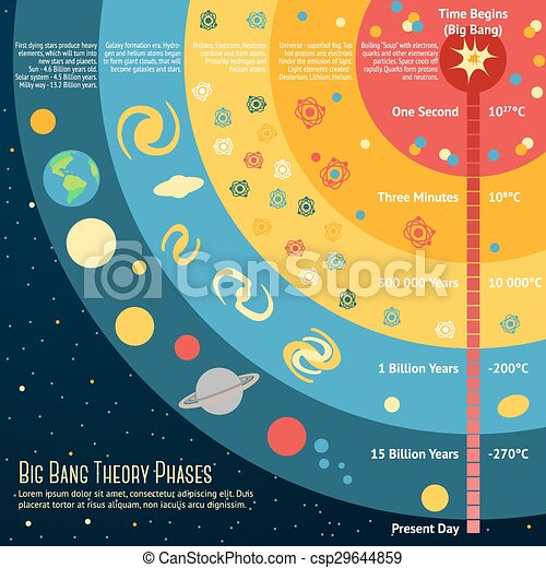 Illustration Of Big Bang Theory Phases With Place For Your Text Vector Illustration