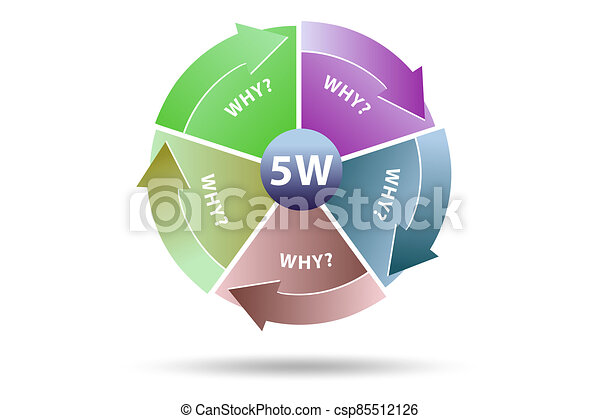 Illustration of five whys principle method - csp85512126