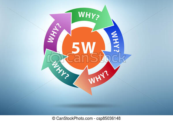 Illustration of five whys principle method - csp85036148