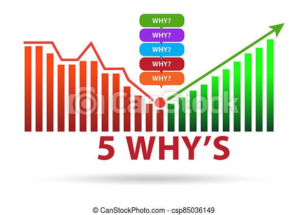 Illustration of five whys principle method - csp85036149