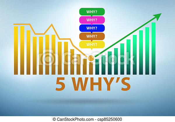 Illustration of five whys principle method - csp85250600