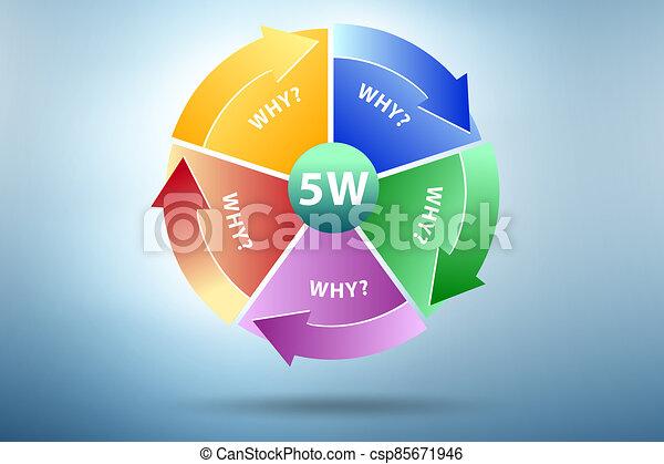 Illustration of five whys principle method - csp85671946