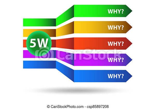Illustration of five whys principle method - csp85897208