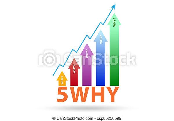 Illustration of five whys principle method - csp85250599