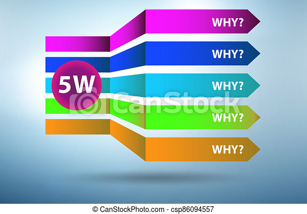 Illustration of five whys principle method - csp86094557