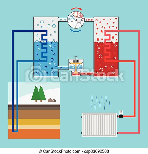 Illustration., pumpe, system., pump., energy., heizung,... Vektor ...