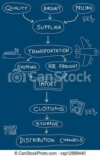 importation, exportation - csp12888440