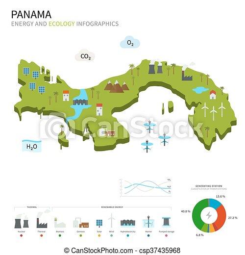 industria, energía, ecología, panamá - csp37435968