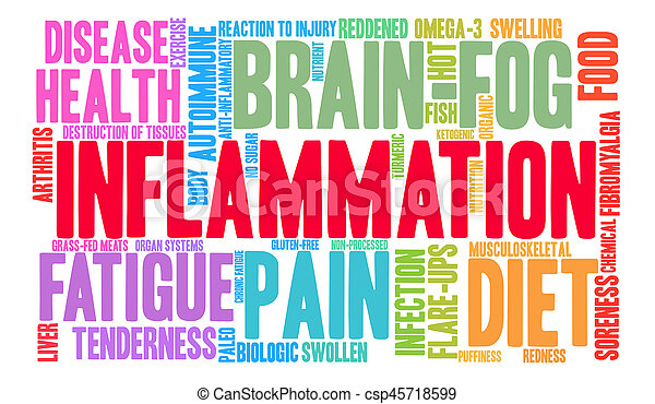Inflammation Word Cloud - csp45718599