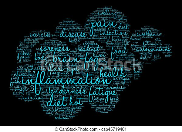 Inflammation Word Cloud - csp45719401