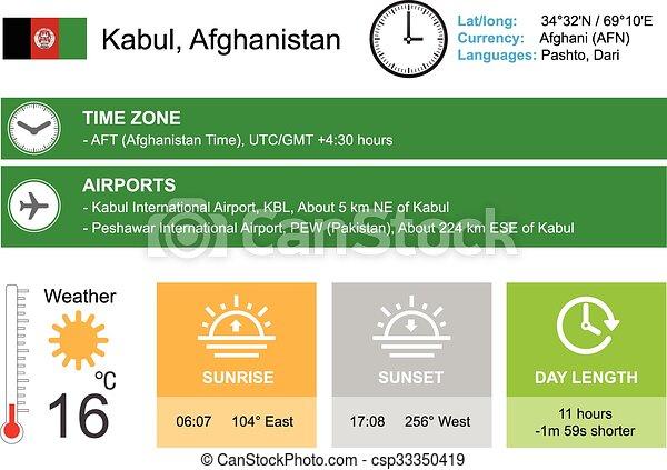 dating i Kabul Afghanistandating simulering spel för Android gratis nedladdning