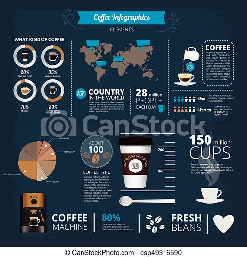 infographic template with illustrations of different coffee types in
