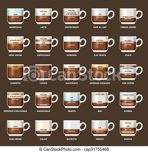 Types Of Coffee Drinks Chart