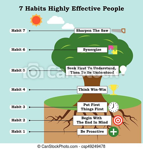Infographic With Icons 7 Habits Highly Effective People Infographic