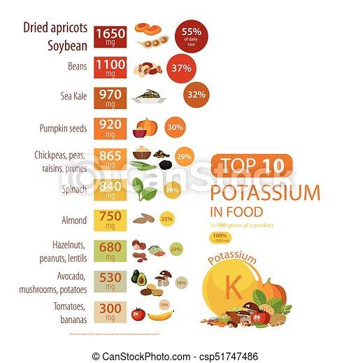 "Infographics ""Potassium in food"". - csp51747486"