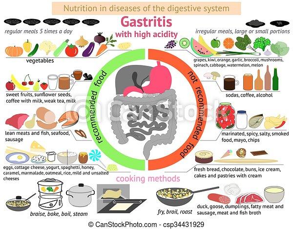 Essen Bei Gastritis