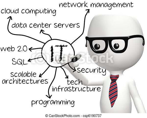 información, programador, tecnología, él, dibujo - csp6190737