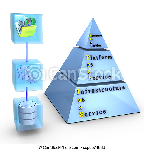 infraestructura, informática, software/application, plataforma, layers:, nube - csp8574836