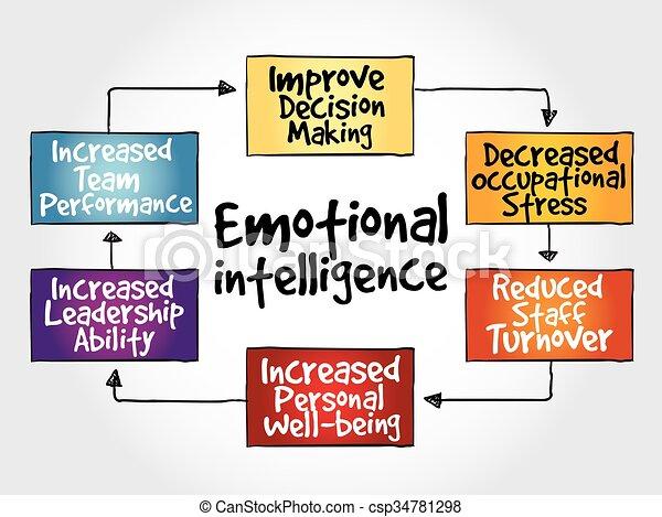 intelligence, émotif, carte, esprit - csp34781298